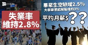 失業率維持2.8% 畢業生空缺增2.5%